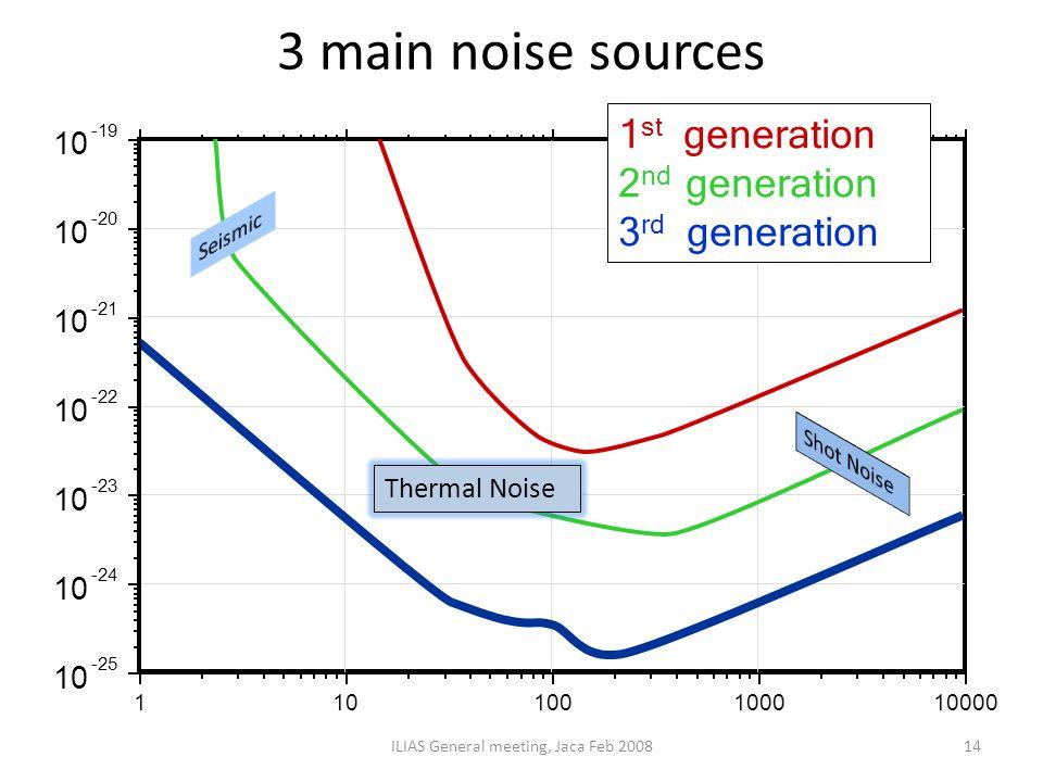 3 main noise sources ILIAS General meeting, Jaca Feb 200814 Thermal Noise