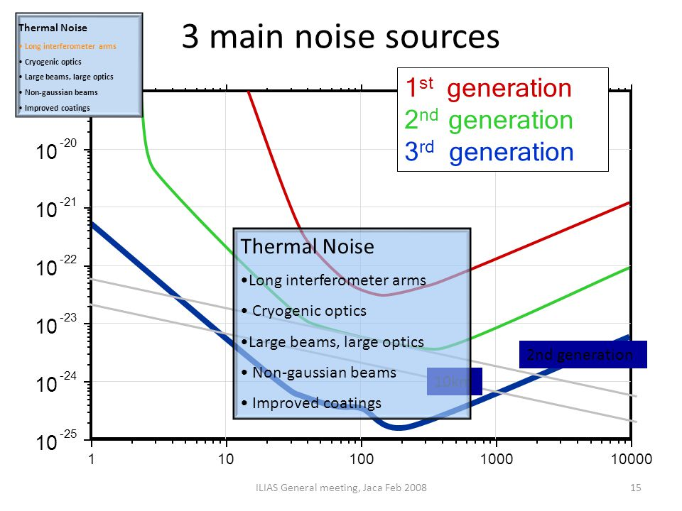 3 main noise sources ILIAS General meeting, Jaca Feb 200815 2nd generation 10km Thermal Noise Long interferometer arms Cryogenic optics Large beams, l