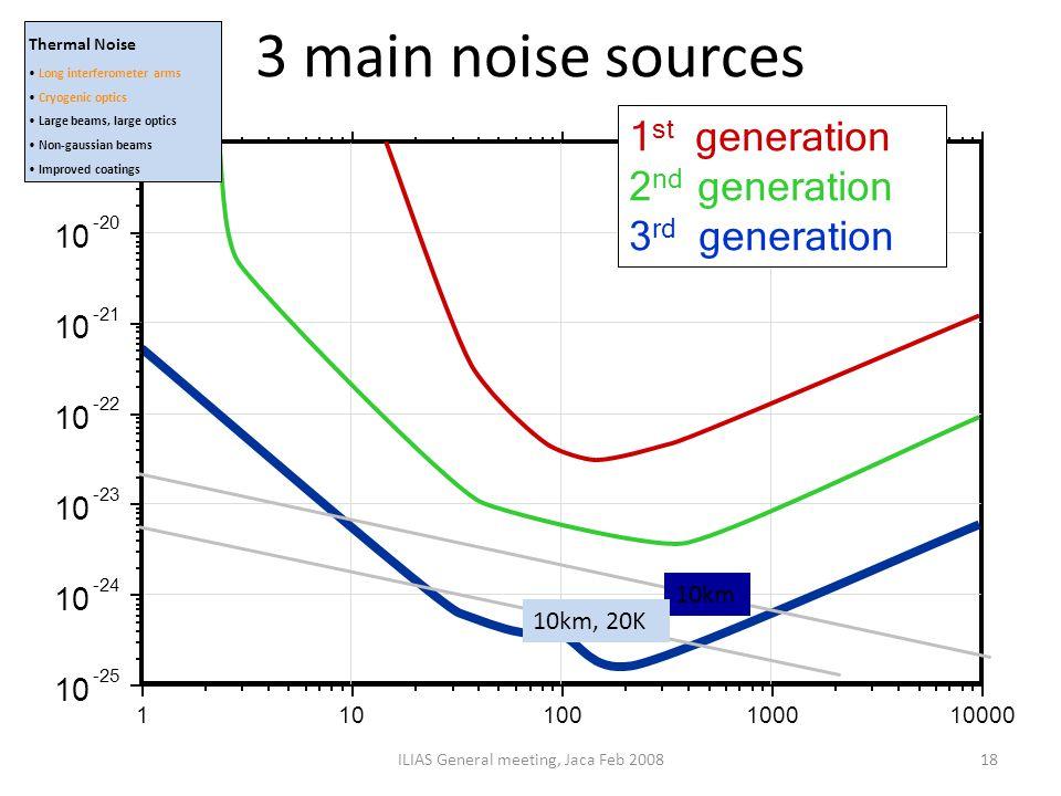 3 main noise sources ILIAS General meeting, Jaca Feb 200818 10km 10km, 20K Thermal Noise Long interferometer arms Cryogenic optics Large beams, large