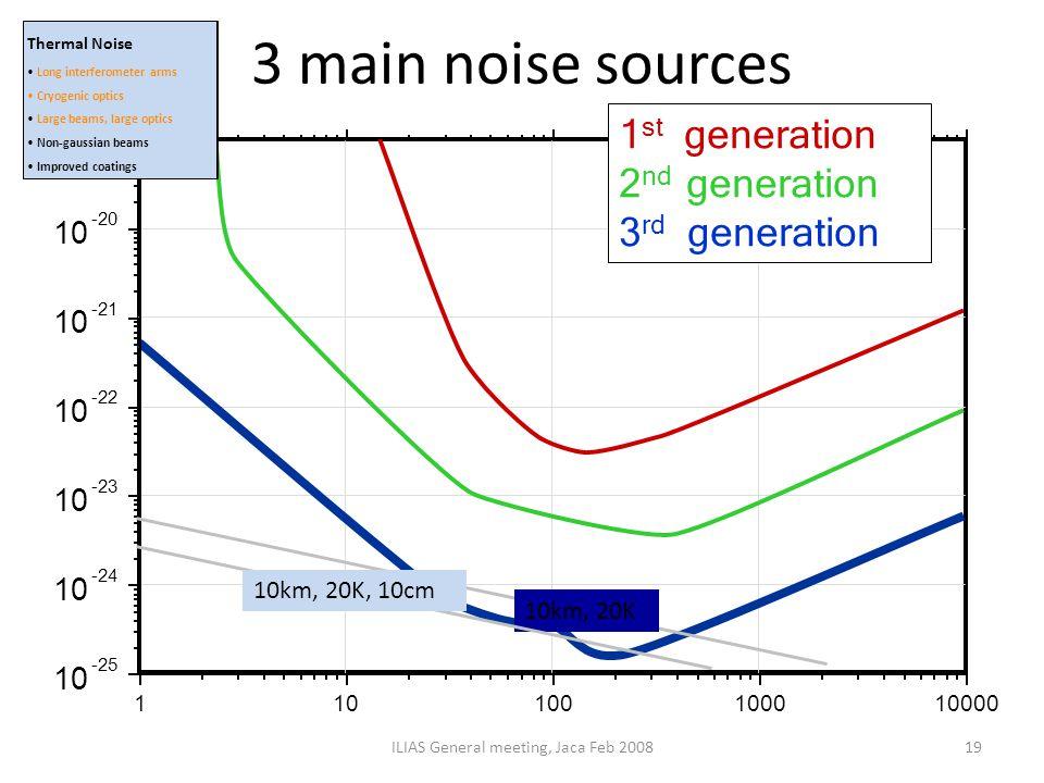 3 main noise sources ILIAS General meeting, Jaca Feb 200819 10km, 20K 10km, 20K, 10cm Thermal Noise Long interferometer arms Cryogenic optics Large be