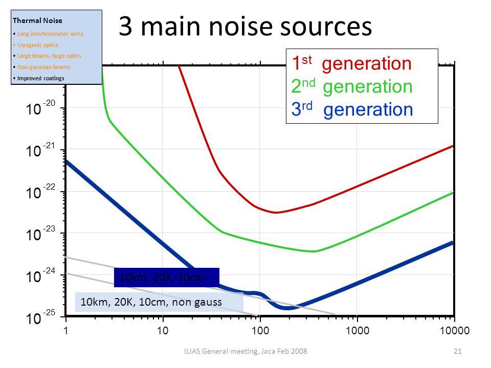 3 main noise sources ILIAS General meeting, Jaca Feb 200821 10km, 20K, 10cm, non gauss 10km, 20K, 10cm Thermal Noise Long interferometer arms Cryogeni