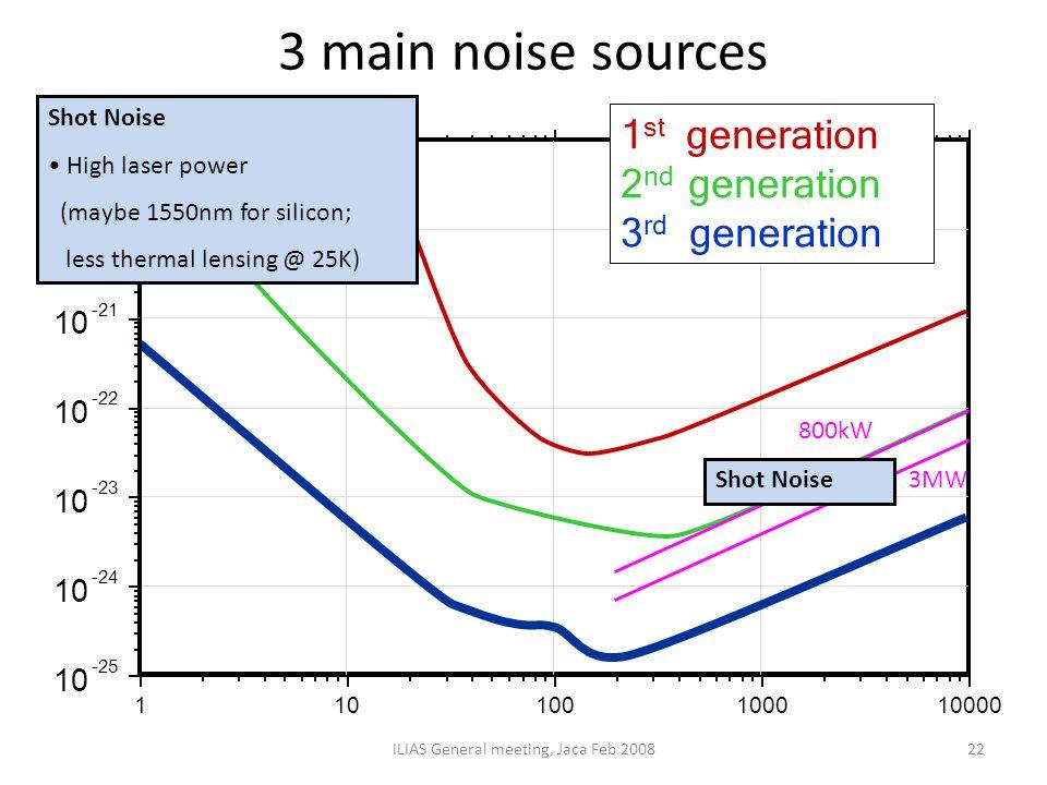 3 main noise sources ILIAS General meeting, Jaca Feb 200822 800kW 3MW Shot Noise High laser power Shot Noise High laser power Squeezing Long interfero