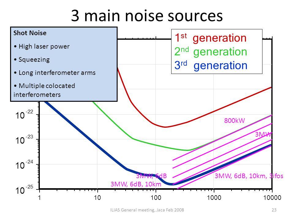 3 main noise sources ILIAS General meeting, Jaca Feb 200823 800kW 3MW 3MW, 6dB 3MW, 6dB, 10km 3MW, 6dB, 10km, 3ifos Shot Noise High laser power Shot N