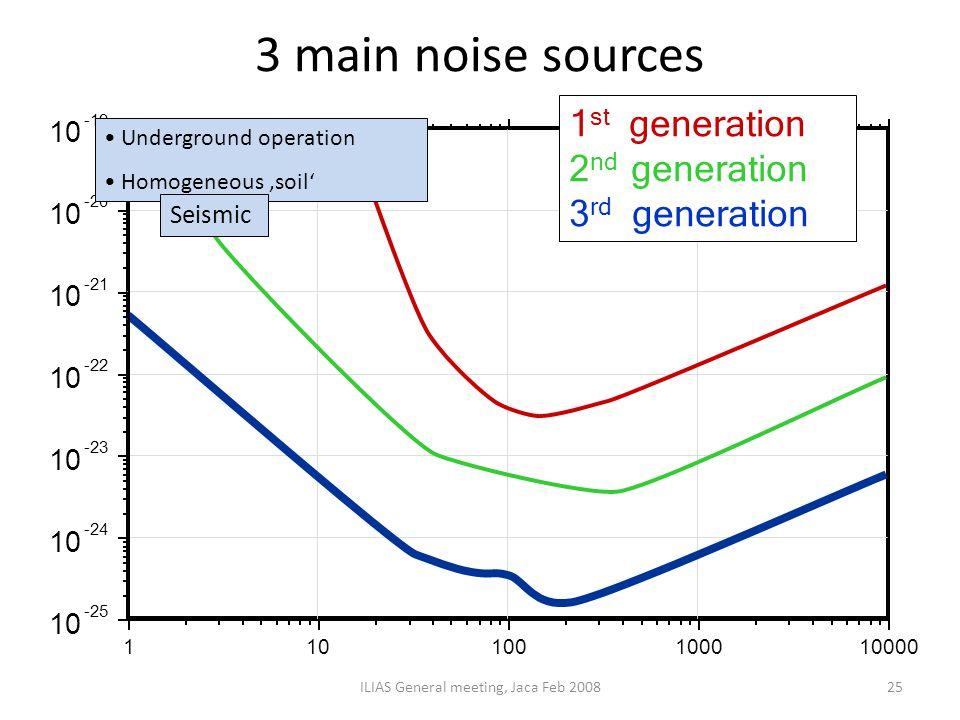 3 main noise sources ILIAS General meeting, Jaca Feb 200825 Underground operation Homogeneous 'soil' Seismic