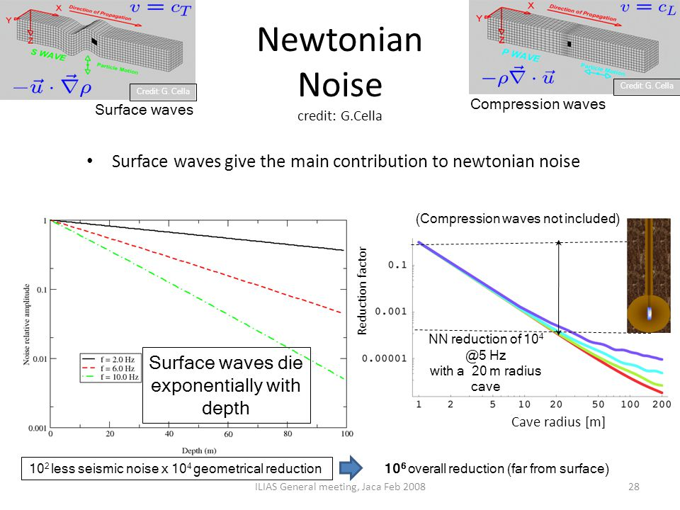 Newtonian Noise credit: G.Cella ILIAS General meeting, Jaca Feb 200828 Surface waves give the main contribution to newtonian noise Credit: G.Cella Sur