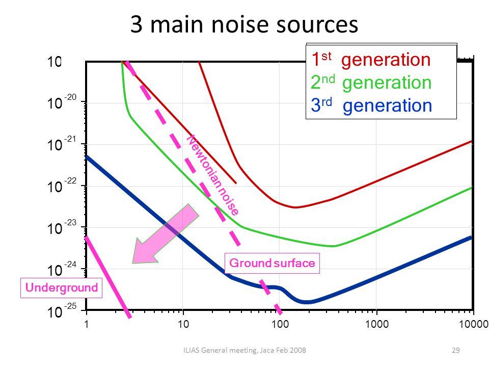 3 main noise sources ILIAS General meeting, Jaca Feb 200829 1 st generation 2 nd generation 3 rd generation Newtonian noise Ground surface Underground