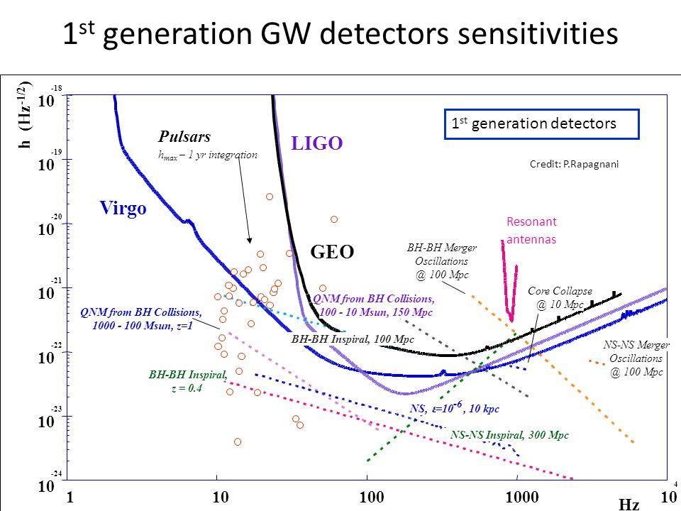 1 st generation GW detectors sensitivities ILIAS General meeting, Jaca Feb 20083 ESO – May 2, 2006 G.Losurdo – INFN Firenze 3 10 -24 10 -23 10 -22 10
