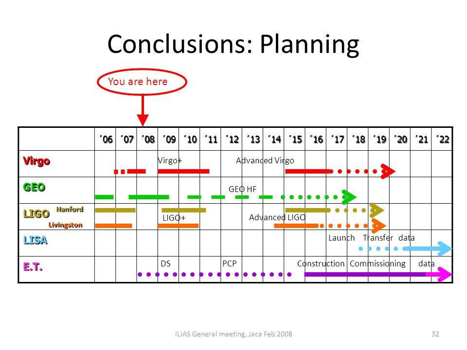 Conclusions: Planning ILIAS General meeting, Jaca Feb 200832 ´06´07´08´09´10´11´12´13´14´15´16´17´18´19´20´21´22 Virgo GEO LIGO LISA E.T. Virgo+ LIGO+