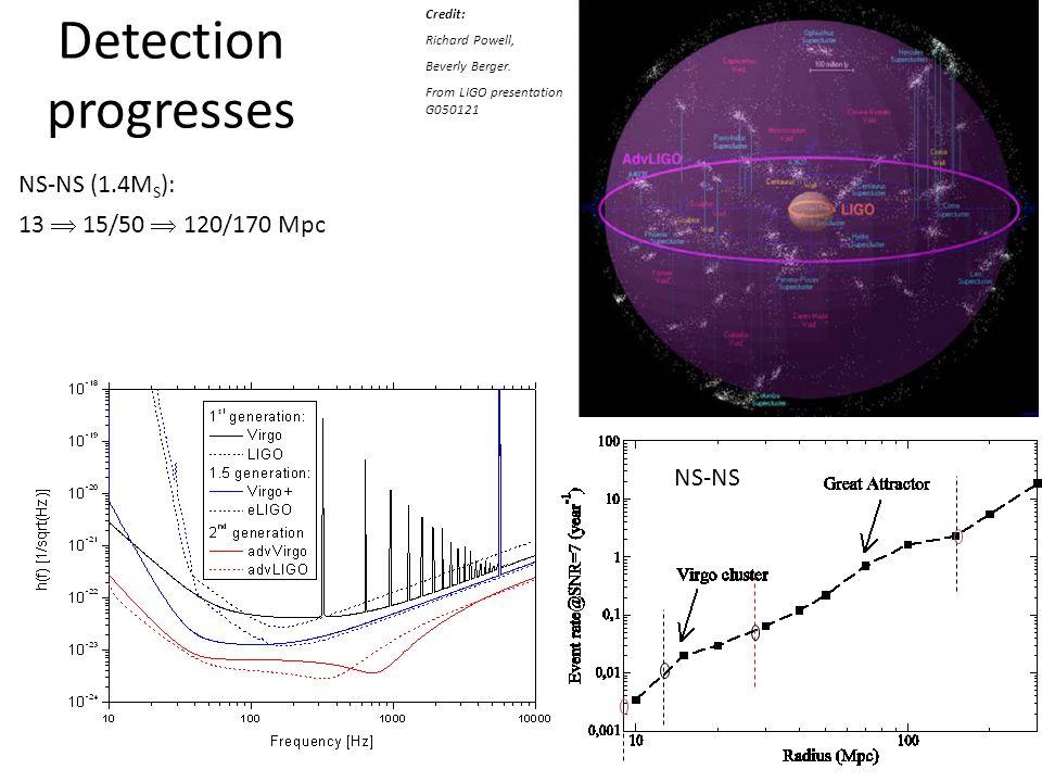 Detection progresses Credit: Richard Powell, Beverly Berger. From LIGO presentation G050121 NS-NS (1.4M S ): 13  15/50  120/170 Mpc NS-NS