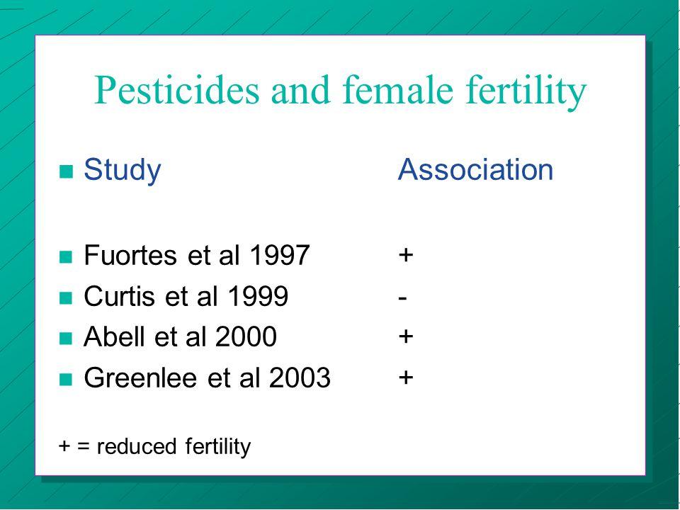 Pesticides and female fertility n StudyAssociation n Fuortes et al 1997+ n Curtis et al 1999- n Abell et al 2000+ n Greenlee et al 2003+ + = reduced fertility