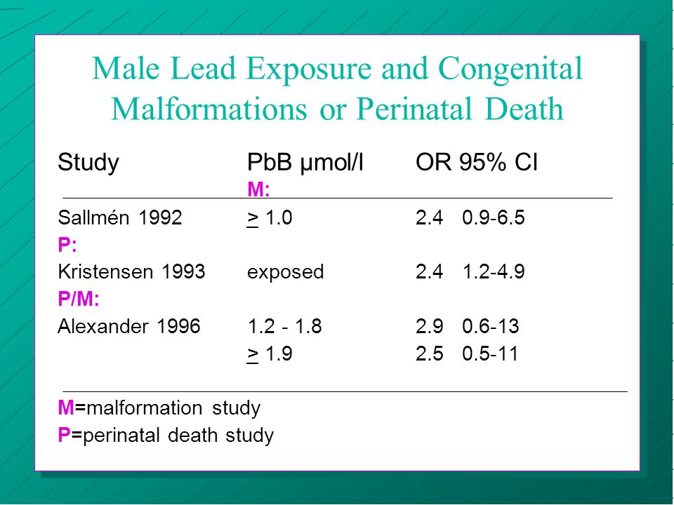 Male Lead Exposure and Congenital Malformations or Perinatal Death StudyPbB µmol/l OR 95% CI M: Sallmén 1992> 1.02.40.9-6.5 P: Kristensen 1993exposed2.41.2-4.9 P/M: Alexander 19961.2 - 1.82.90.6-13 > 1.92.50.5-11 M=malformation study P=perinatal death study
