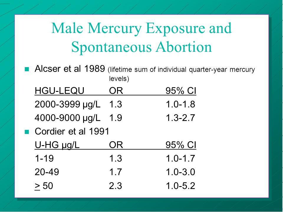 Male Mercury Exposure and Spontaneous Abortion n Alcser et al 1989 (lifetime sum of individual quarter-year mercury levels) HGU-LEQUOR95% CI 2000-3999 µg/L1.31.0-1.8 4000-9000 µg/L 1.91.3-2.7 n Cordier et al 1991 U-HG µg/LOR95% CI 1-19 1.31.0-1.7 20-491.71.0-3.0 > 502.31.0-5.2