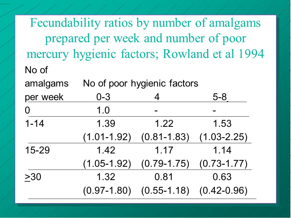 Fecundability ratios by number of amalgams prepared per week and number of poor mercury hygienic factors; Rowland et al 1994 No of amalgamsNo of poor hygienic factors per week 0-3 4 5-8 0 1.0 - - 1-14 1.39 1.22 1.53 (1.01-1.92)(0.81-1.83)(1.03-2.25) 15-29 1.42 1.17 1.14 (1.05-1.92)(0.79-1.75)(0.73-1.77) >30 1.32 0.81 0.63 (0.97-1.80)(0.55-1.18)(0.42-0.96)