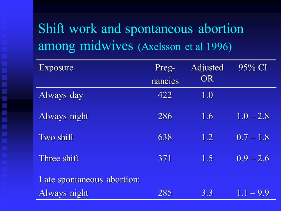 Shift work and spontaneous abortion among midwives (Axelsson et al 1996) ExposurePreg-nancies Adjusted OR 95% CI Always day 4221.0 Always night 2861.6 1.0 – 2.8 Two shift 6381.2 0.7 – 1.8 Three shift 3711.5 0.9 – 2.6 Late spontaneous abortion: Always night 2853.3 1.1 – 9.9