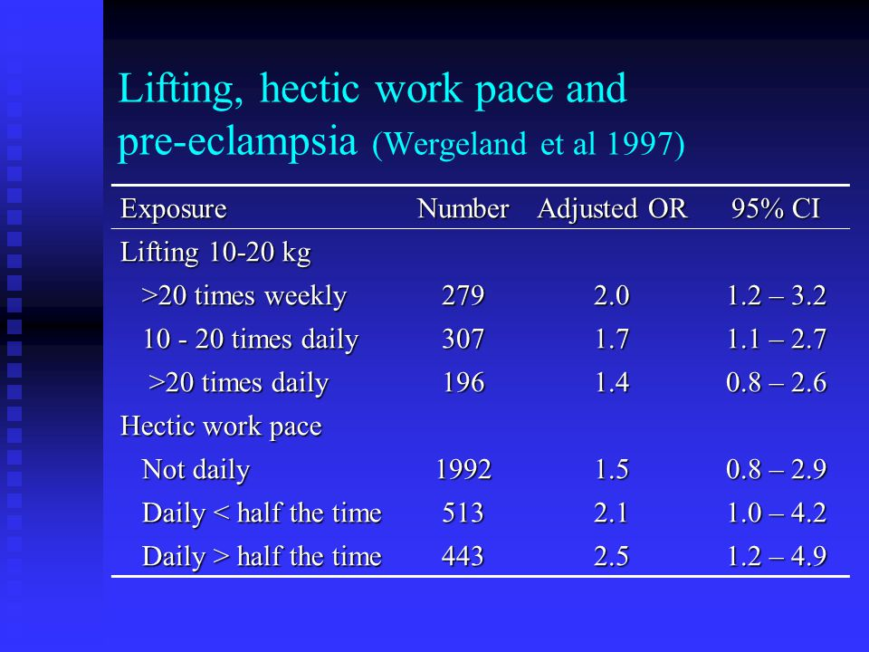 Lifting, hectic work pace and pre-eclampsia (Wergeland et al 1997) ExposureNumber Adjusted OR 95% CI Lifting 10-20 kg >20 times weekly >20 times weekly2792.0 1.2 – 3.2 10 - 20 times daily 10 - 20 times daily3071.7 1.1 – 2.7 >20 times daily >20 times daily1961.4 0.8 – 2.6 Hectic work pace Not daily Not daily19921.5 0.8 – 2.9 Daily < half the time Daily < half the time5132.1 1.0 – 4.2 Daily > half the time Daily > half the time4432.5 1.2 – 4.9