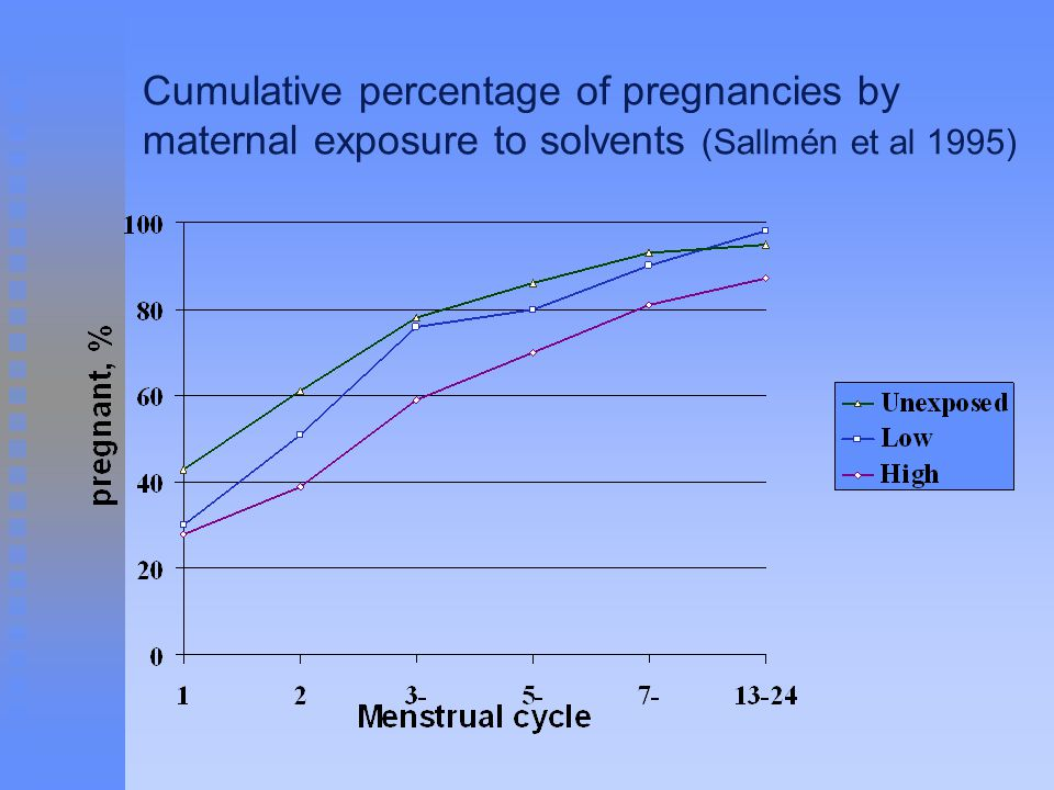 Cumulative percentage of pregnancies by maternal exposure to solvents (Sallmén et al 1995)