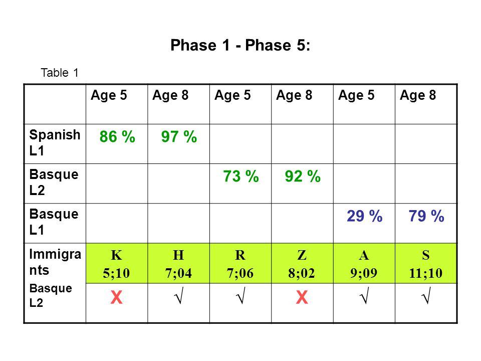 Phase 1 - Phase 5: Age 5Age 8Age 5Age 8Age 5Age 8 Spanish L1 86 %97 % Basque L2 73 %92 % Basque L1 29 %79 % Immigra nts Basque L2 K 5;10 H 7;04 R 7;06 Z 8;02 A 9;09 S 11;10 X√√X√√ Table 1