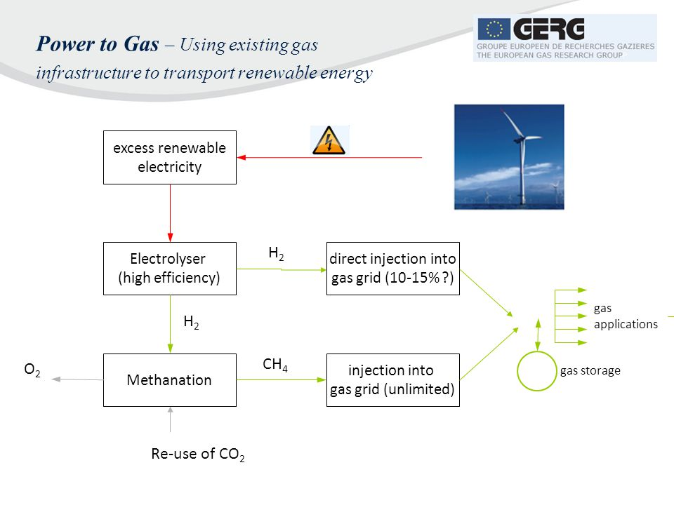 Power to Gas – Using existing gas infrastructure to transport renewable energy excess renewable electricity Electrolyser (high efficiency) Methanation