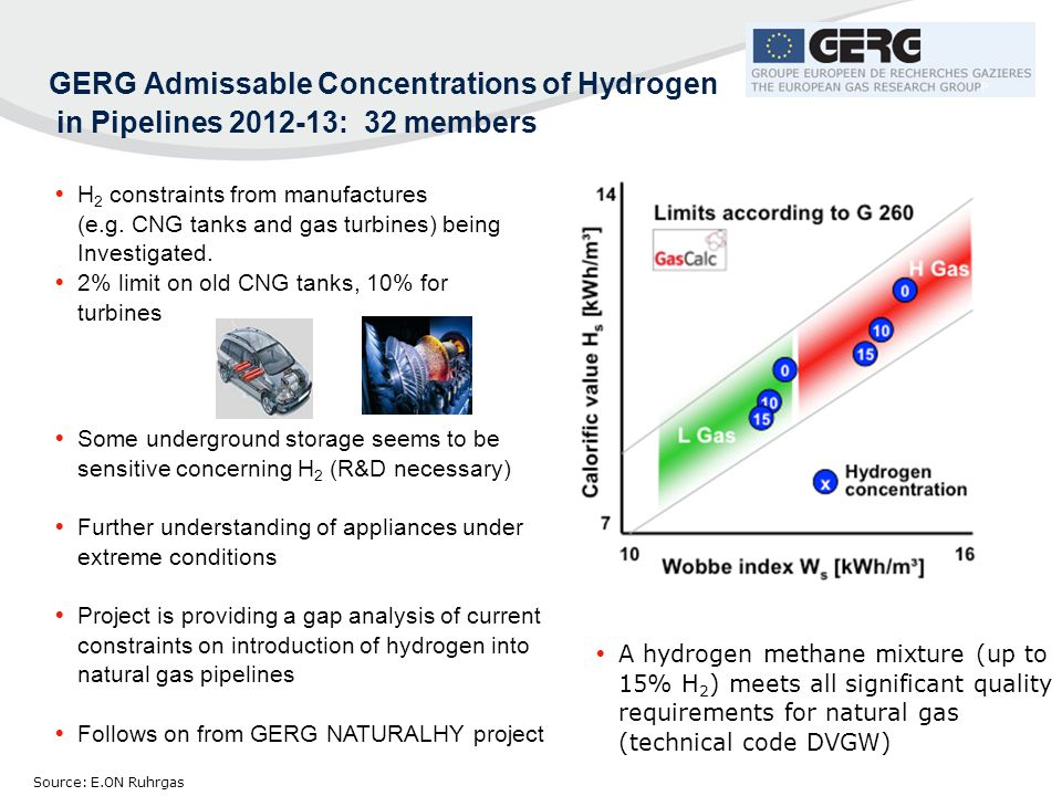  H 2 constraints from manufactures (e.g. CNG tanks and gas turbines) being Investigated.  2% limit on old CNG tanks, 10% for turbines  A hydrogen m