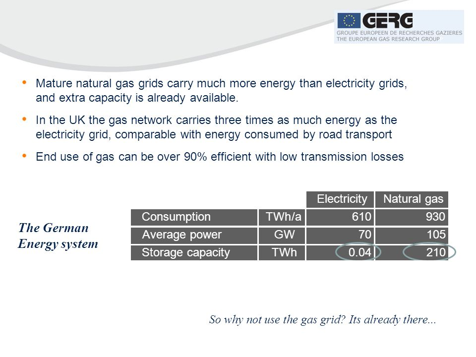 Mature natural gas grids carry much more energy than electricity grids, and extra capacity is already available. In the UK the gas network carries thr