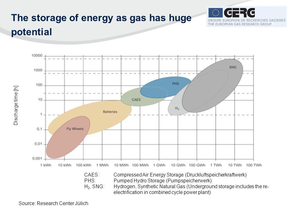 The storage of energy as gas has huge potential Discharge time [h] CAES: Compressed Air Energy Storage (Druckluftspeicherkraftwerk) PHS: Pumped Hydro