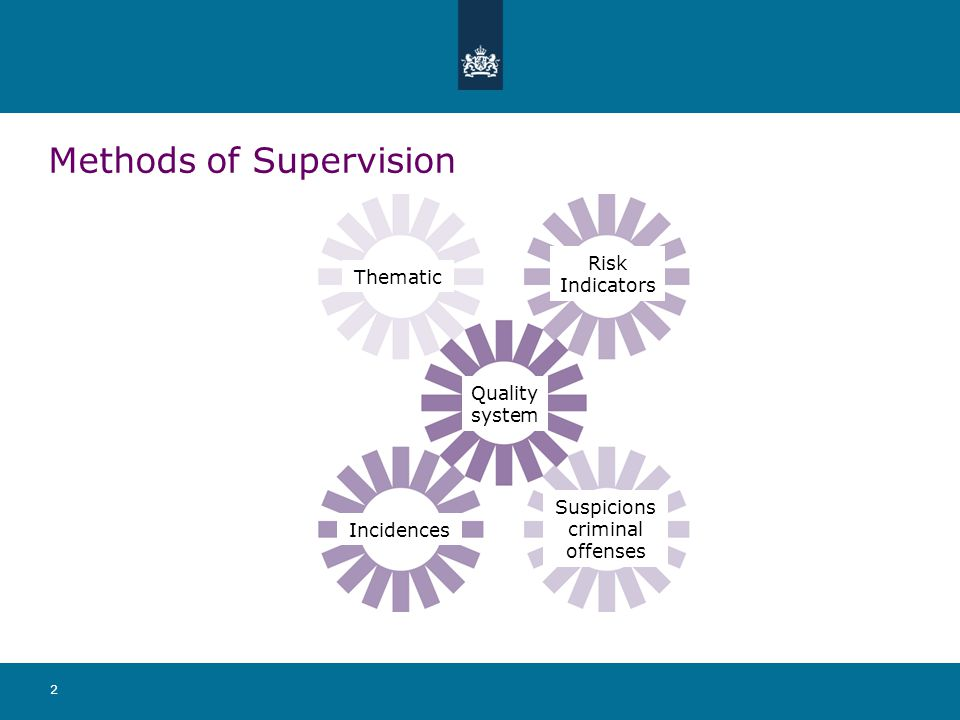 3 Methods of Supervision Thematic Incidences Quality system Risk Indicators Suspicions criminal offenses