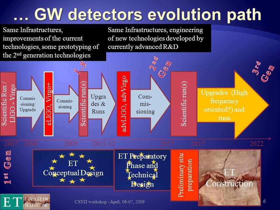  Upper limit SNR estimated 37 advLIGO ET: ~ × 10 CSNII workshop - April, 06-07, 2009
