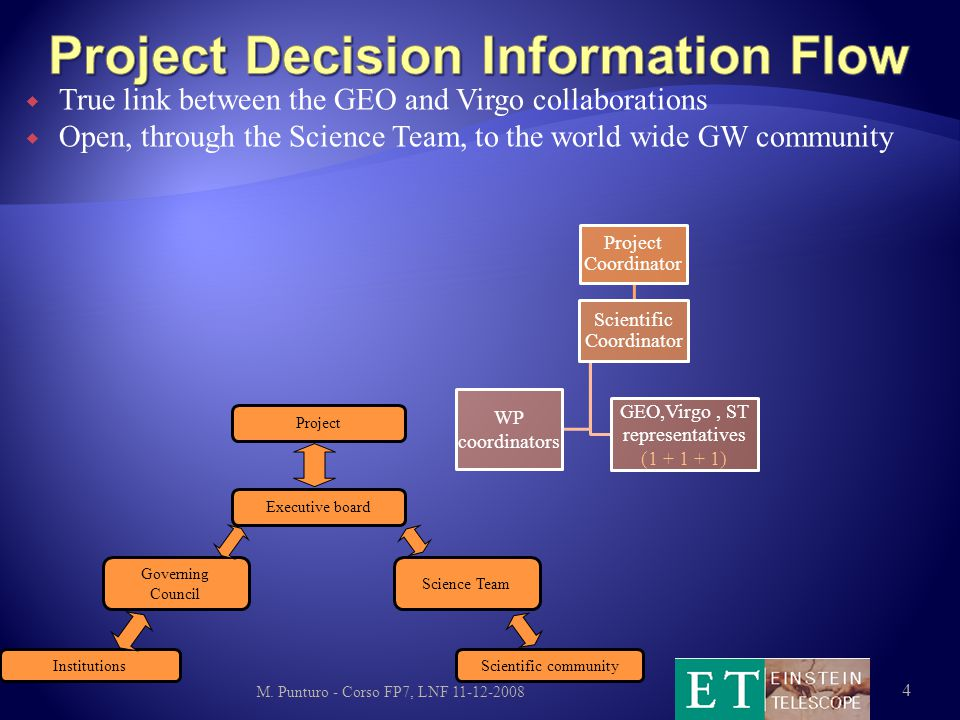  True link between the GEO and Virgo collaborations  Open, through the Science Team, to the world wide GW community M.