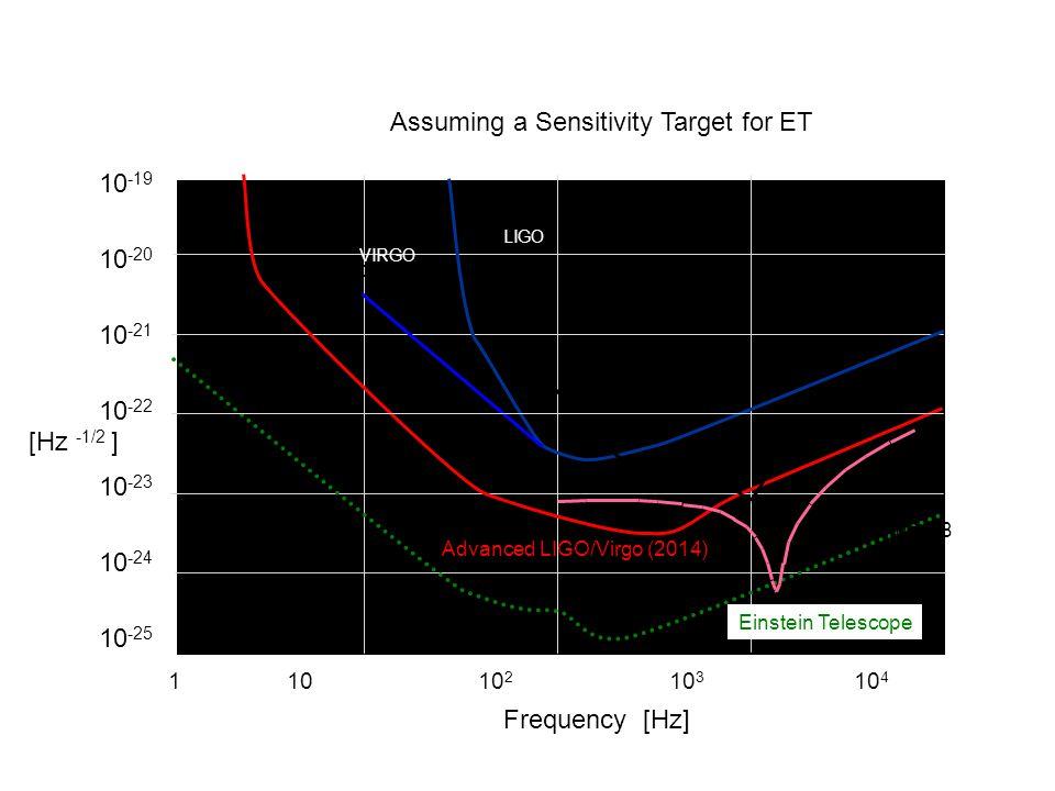 10 -19 10 -20 10 -21 10 -22 10 -23 10 -24 10 -25 Credit: M.Punturo LIGO Advanced LIGO/Virgo (2014) Virgo GEO-HF 2011 Einstein Telescope 1 10 10 2 10 3 10 4 Frequency (Hz) Ad LIGO/Virgo NB [Hz -1/2 ] Frequency [Hz] Assuming a Sensitivity Target for ET LIGO VIRGO