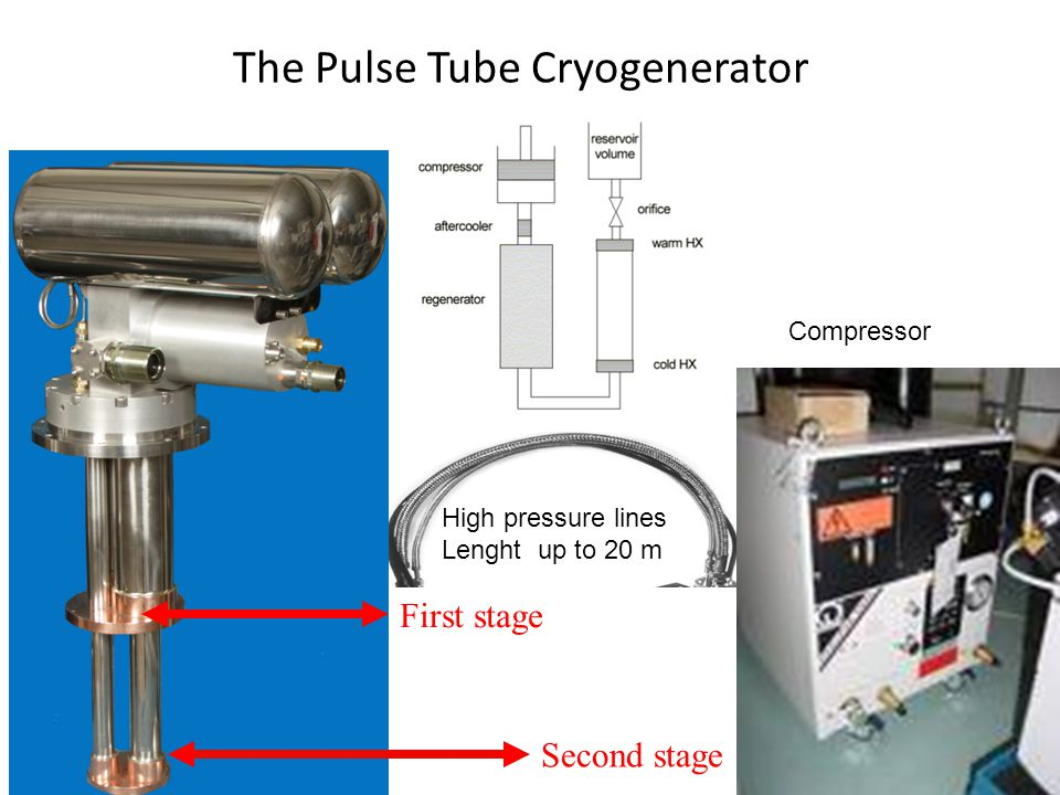 The Pulse Tube Cryogenerator Second stage First stage Compressor High pressure lines Lenght up to 20 m