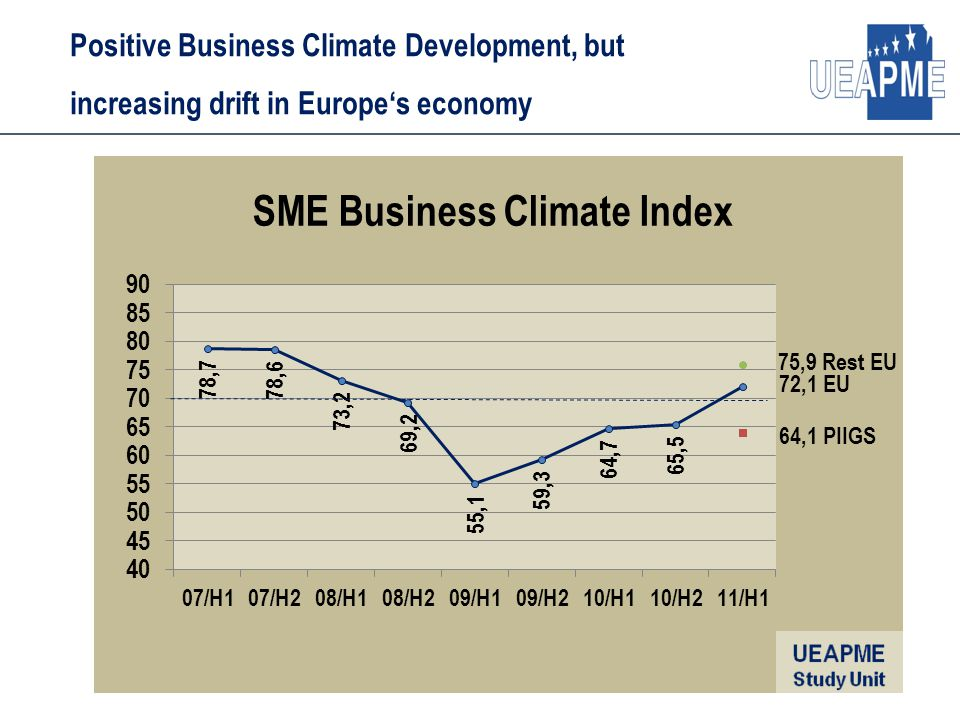 Positive Business Climate Development, but increasing drift in Europe's economy