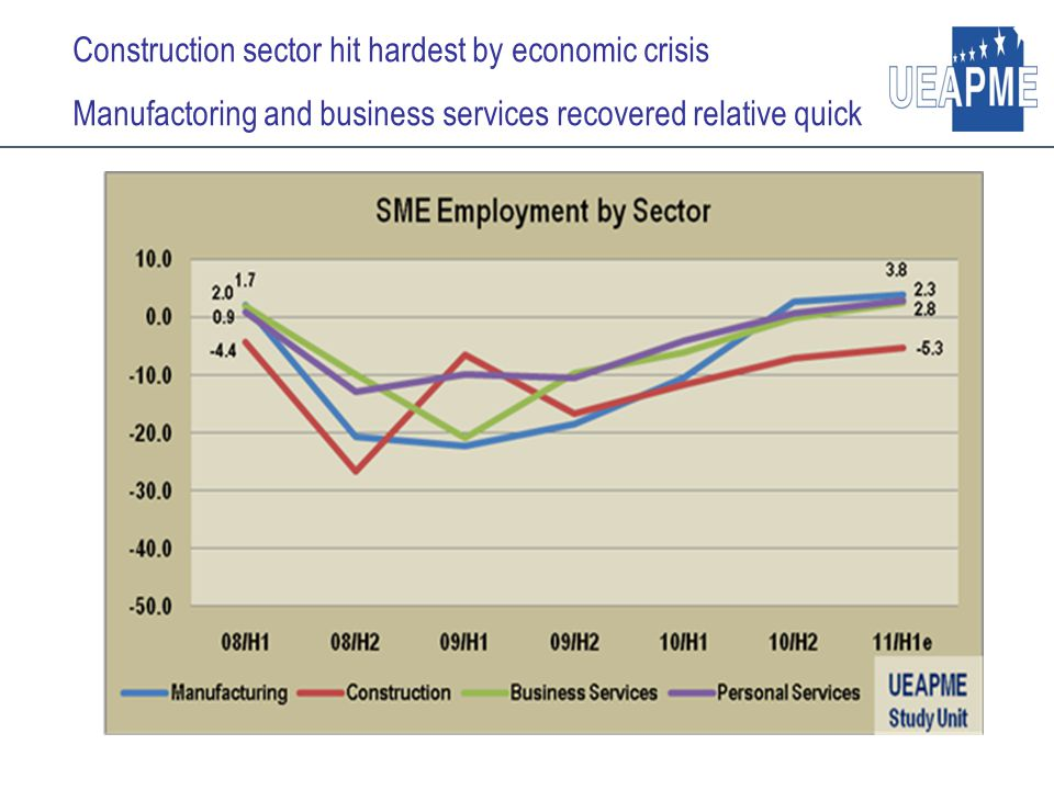 Construction sector hit hardest by economic crisis Manufactoring and business services recovered relative quick