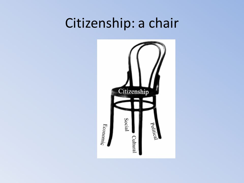 Citizenship: the 4 dimensions Political dimension Social dimension Cultural dimension Economic dimension
