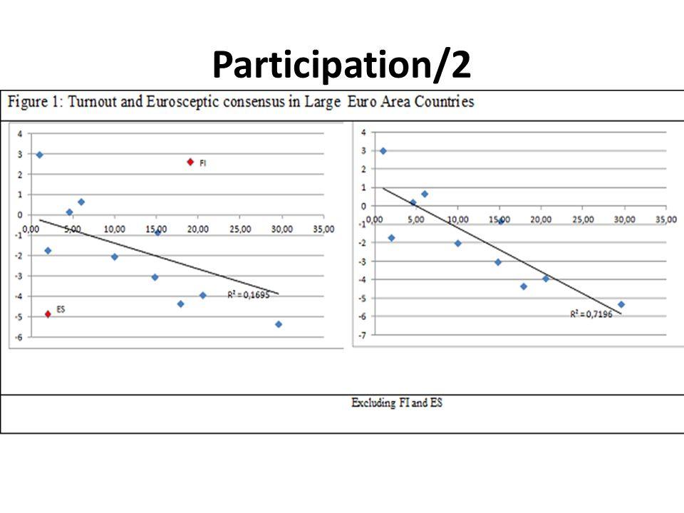 Participation/2
