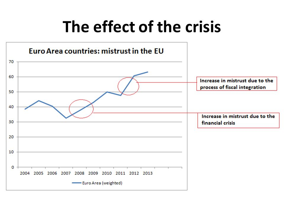 The effect of the crisis