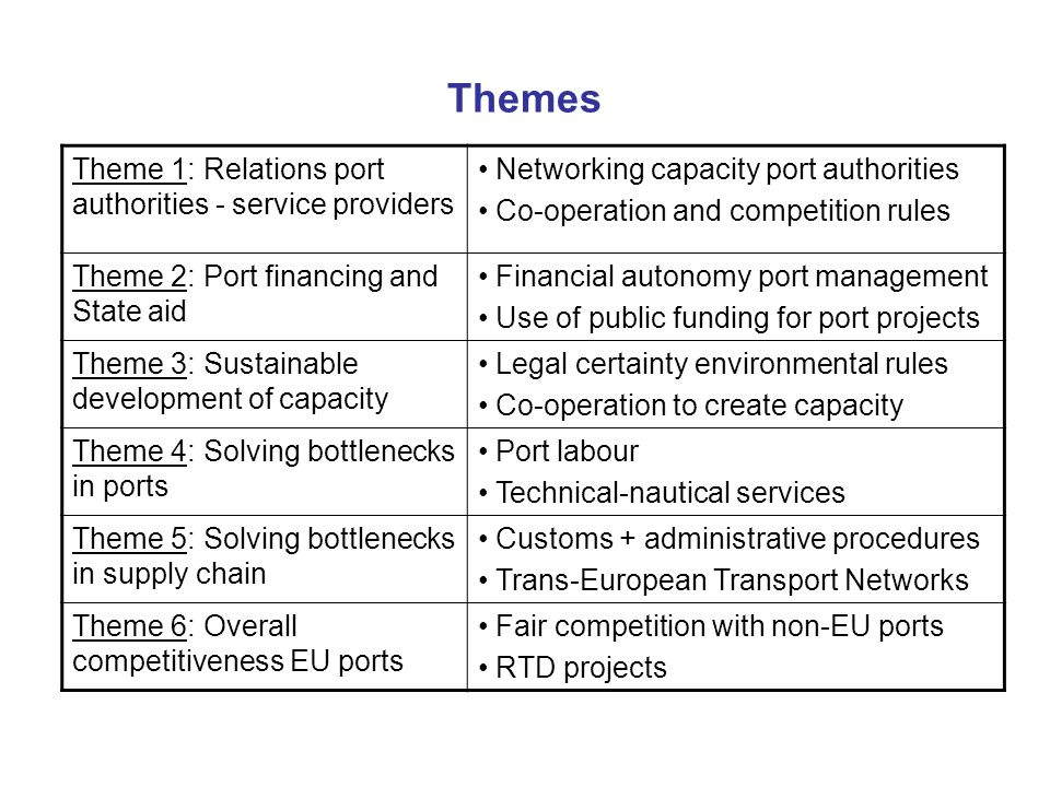Themes Theme 1: Relations port authorities - service providers Networking capacity port authorities Co-operation and competition rules Theme 2: Port financing and State aid Financial autonomy port management Use of public funding for port projects Theme 3: Sustainable development of capacity Legal certainty environmental rules Co-operation to create capacity Theme 4: Solving bottlenecks in ports Port labour Technical-nautical services Theme 5: Solving bottlenecks in supply chain Customs + administrative procedures Trans-European Transport Networks Theme 6: Overall competitiveness EU ports Fair competition with non-EU ports RTD projects