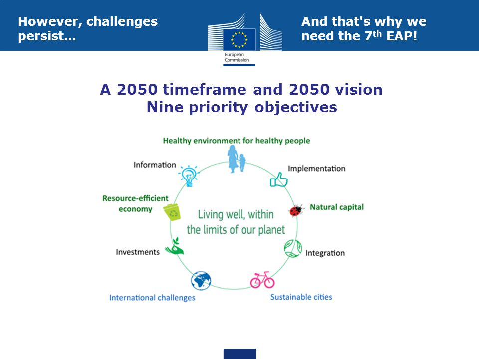 A 2050 timeframe and 2050 vision Nine priority objectives However, challenges persist… And that s why we need the 7 th EAP!