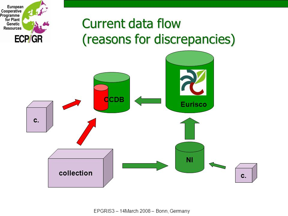 EPGRIS3 – 14March 2008 – Bonn, Germany Current data flow (reasons for discrepancies) NI collection Eurisco c.