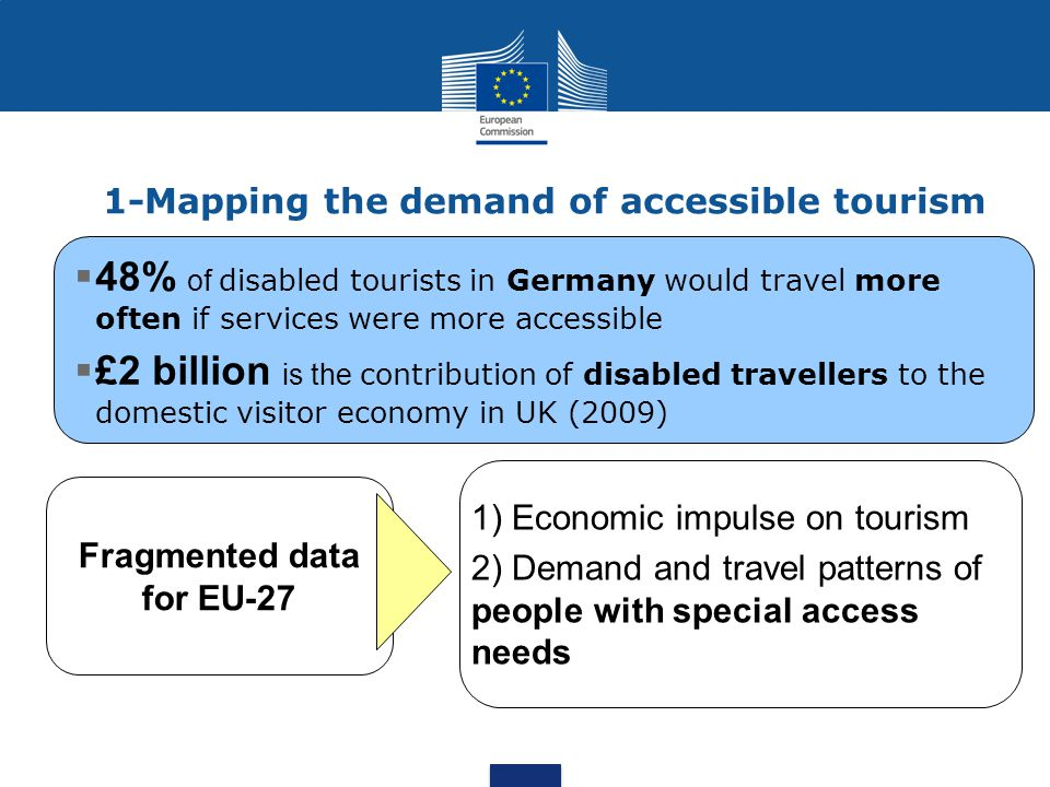1-Mapping the demand of accessible tourism  48% of disabled tourists in Germany would travel more often if services were more accessible  £2 billion is the contribution of disabled travellers to the domestic visitor economy in UK (2009) Fragmented data for EU-27 1) Economic impulse on tourism 2) Demand and travel patterns of people with special access needs