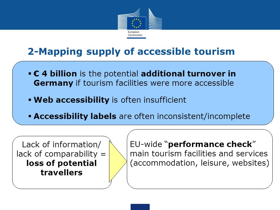 2-Mapping supply of accessible tourism €.