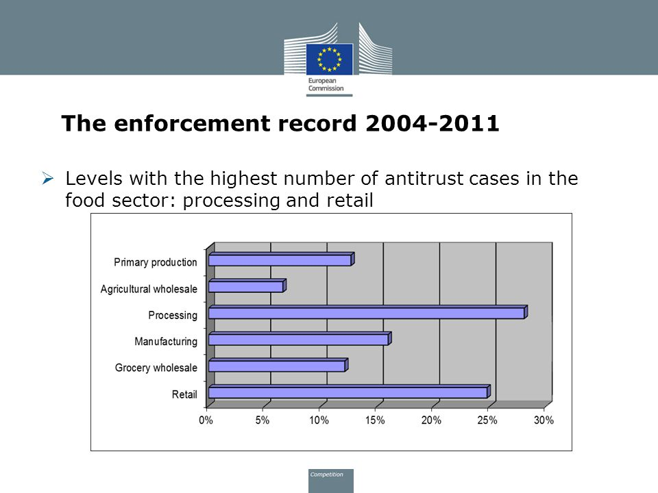 The enforcement record 2004-2011  Levels with the highest number of antitrust cases in the food sector: processing and retail