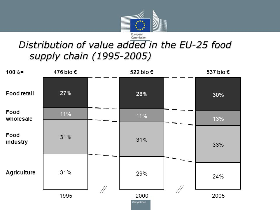stribution of value added in the EU-25 food supply chain (1995-2005) Distribution of value added in the EU-25 food supply chain (1995-2005) 31% 29% 24