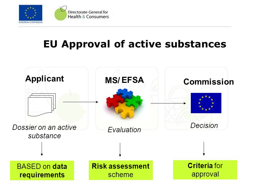 DIRECTIVE 91/414/EEC Active substances Harmonised data requirements Plant protection products Harmonised Uniform principles Plant protection products