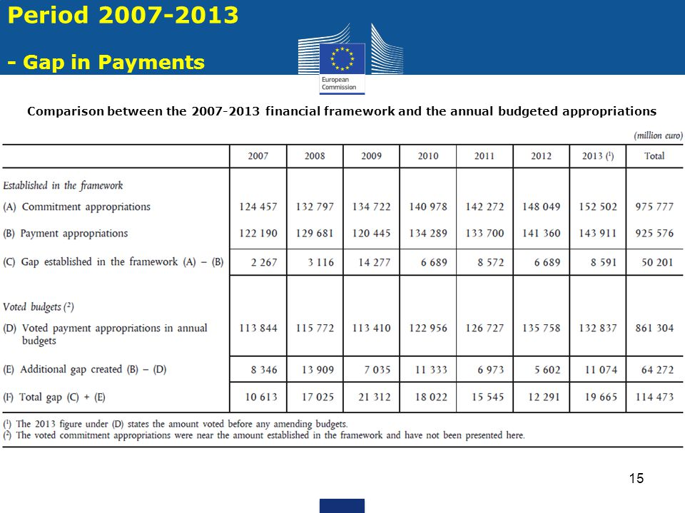 15 Comparison between the 2007-2013 financial framework and the annual budgeted appropriations Period 2007-2013 - Gap in Payments