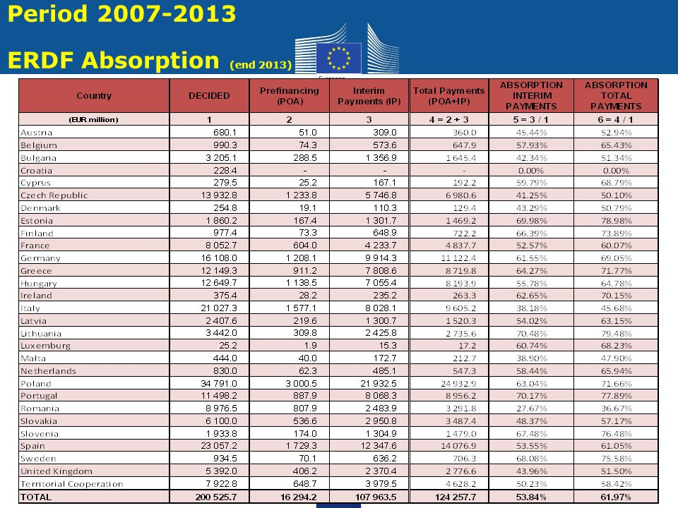 16 Period 2007-2013 - Execution, Back-log - RAL EUR million