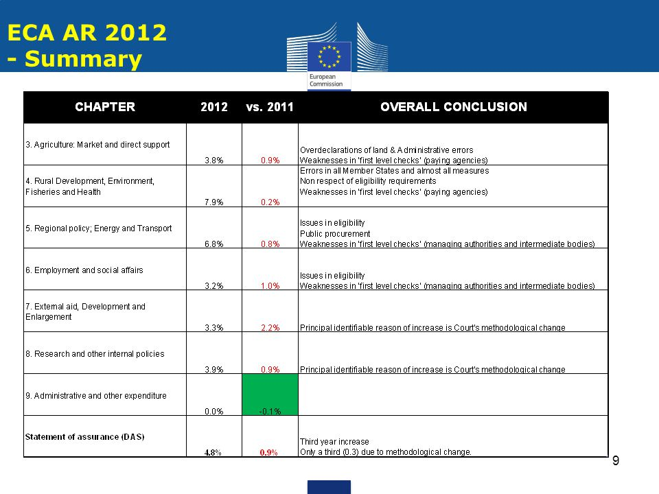 10 Protection of EU Budget COM(2013)862 – Key figures