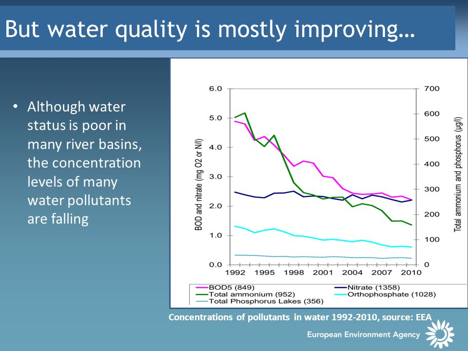 But water quality is mostly improving… Although water status is poor in many river basins, the concentration levels of many water pollutants are falling Concentrations of pollutants in water 1992-2010, source: EEA