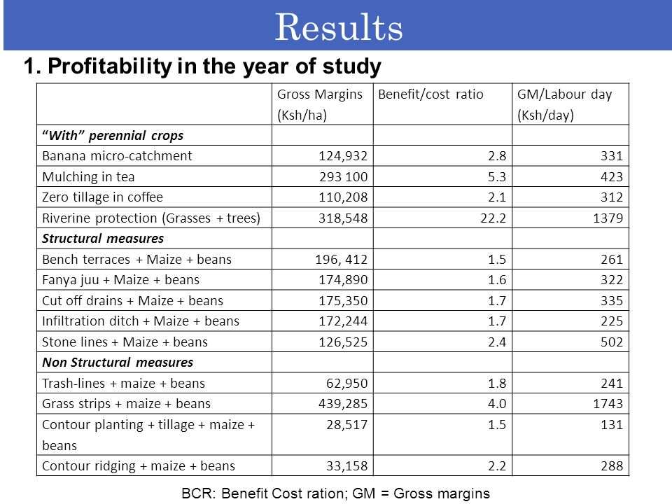 "Results 1. Profitability in the year of study Gross Margins (Ksh/ha) Benefit/cost ratio GM/Labour day (Ksh/day) ""With"" perennial crops Banana micro-ca"