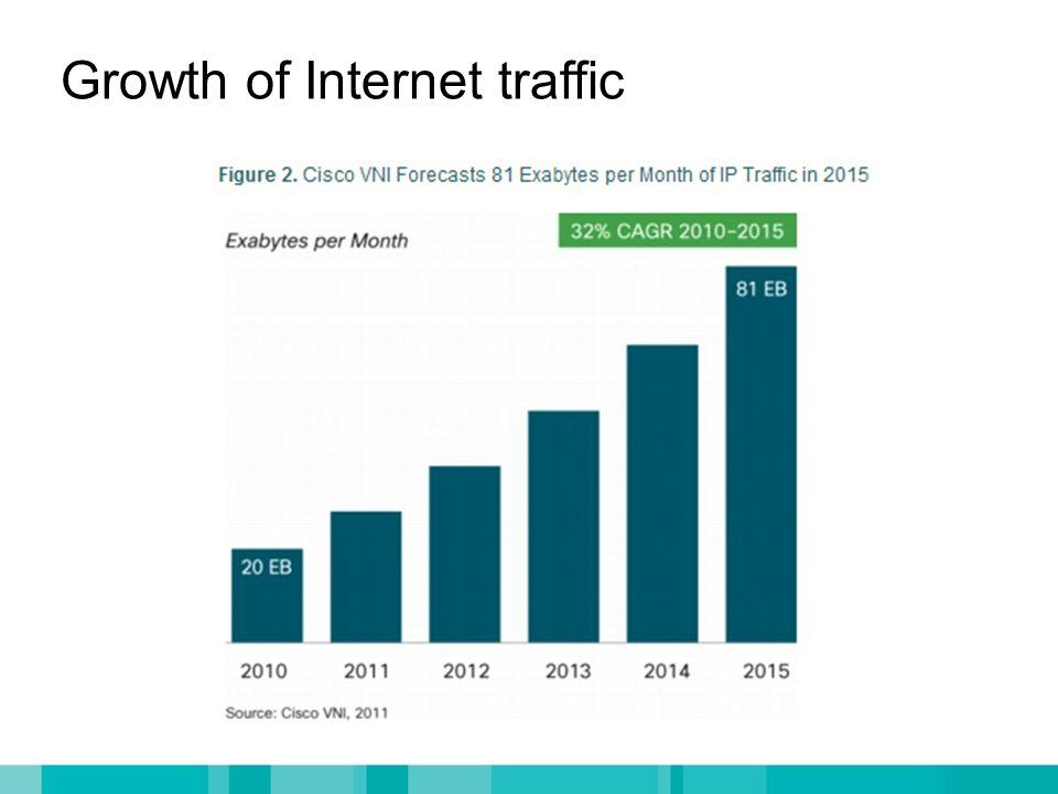 Growth of Internet traffic
