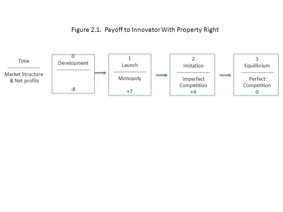 1 Launch ------------------- Monopoly +7 2 Equilibrium ------------------- Perfect Competition 0 3 Equilibrium ------------------- Perfect Competition 0 Time ------------------- Market Structure & Net profits 0 Development ------------------- -8 Figure 2.2.